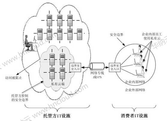 香港云服务器中的托管云