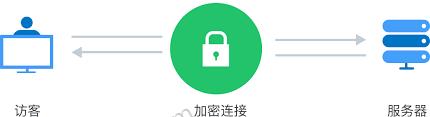 SSL证书过期了怎么办?